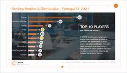 Insígnias SONAE MC, Jerónimo Martins e Inditex são as mais Mediáticas de Portugal
