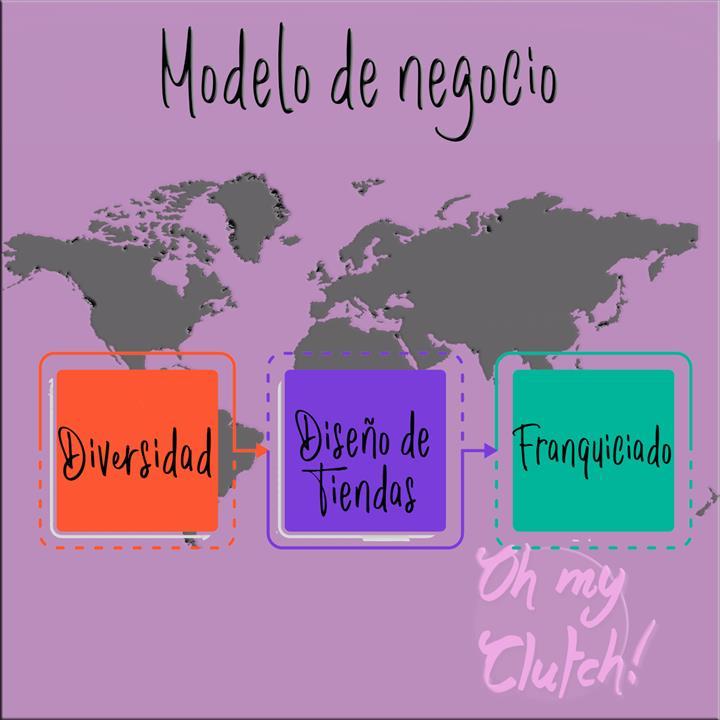 O MODELO DE NEGÓCIOS DA OMC!