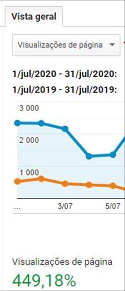 Site da 2easy Portugal quintuplicou o número de visitantes